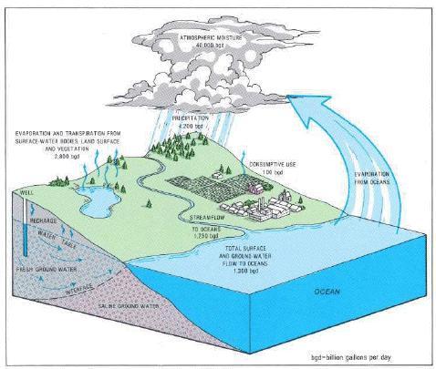 hydrologic_cycle_fig1